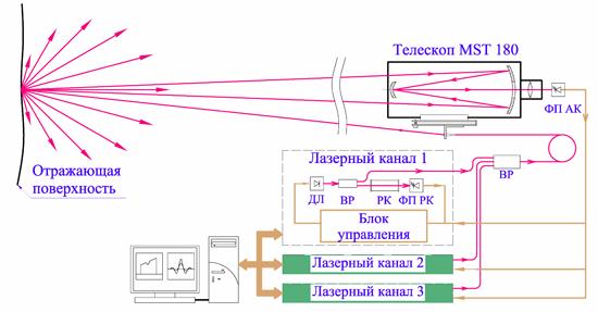 Блок-схема дистанционного детектора следов газовых примесей в атмосфере и внешний вид прибора.